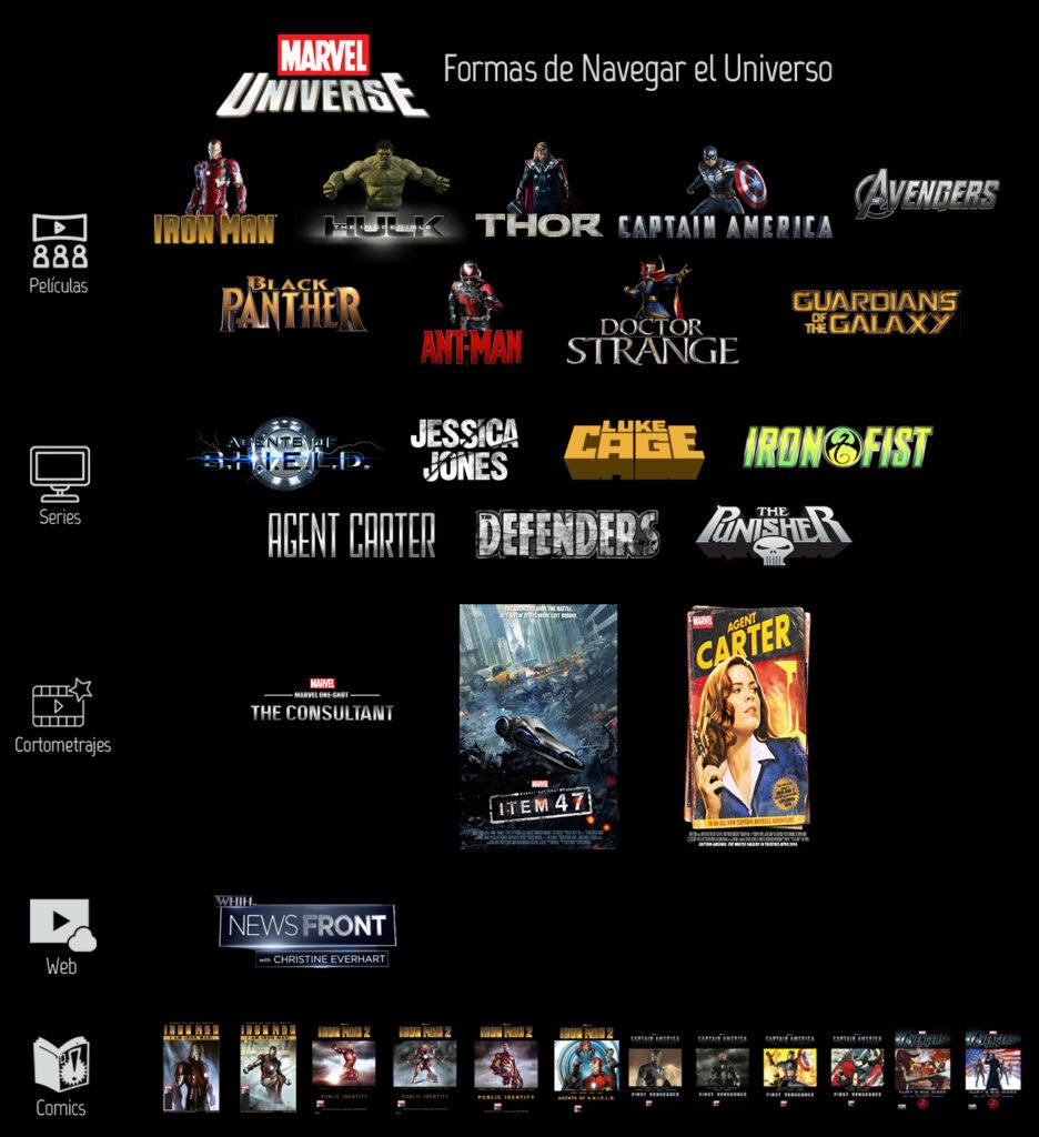 Narrativa Trasnmedia en el Universo Marvel - Series y Peliculas sumadas a las historietas